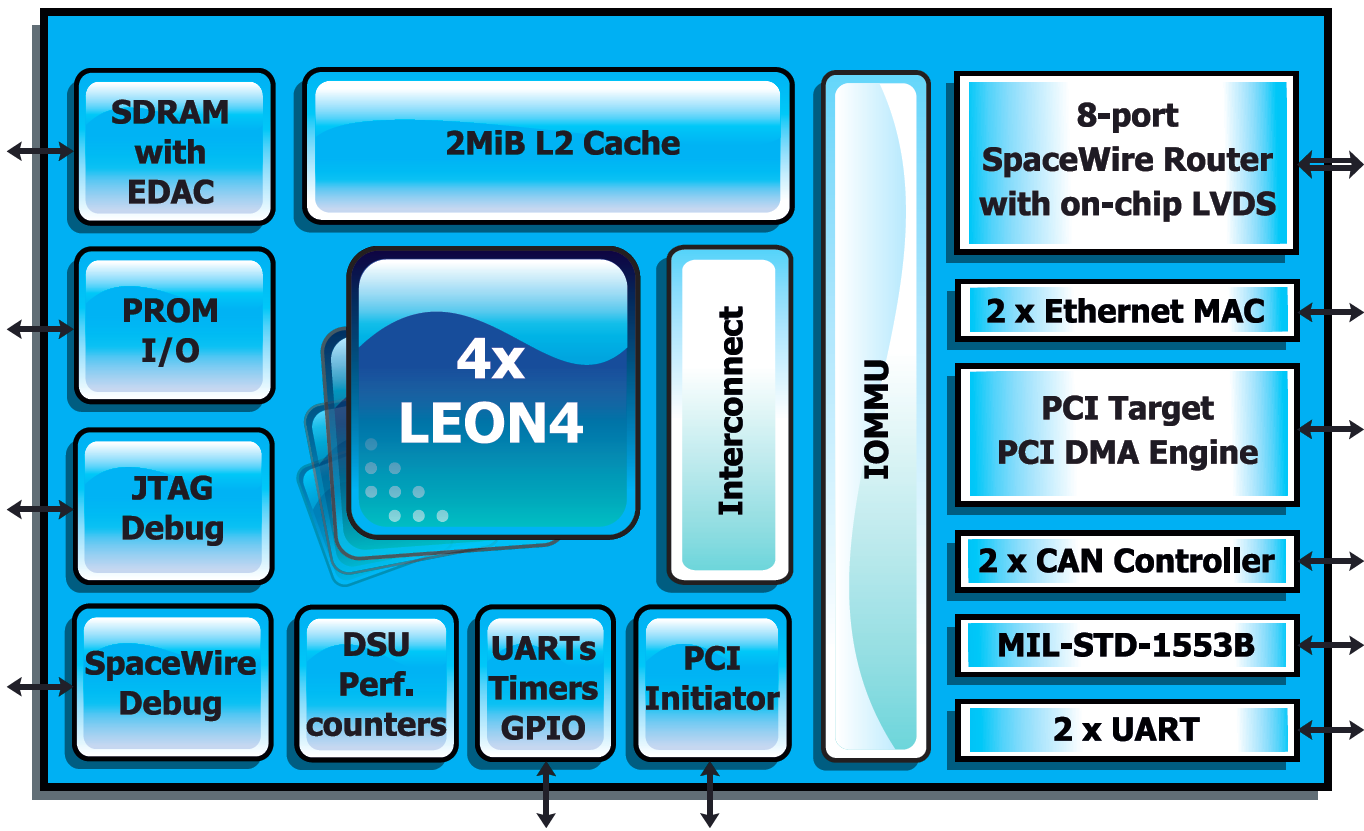 GR740 Quad-Core LEON4FT SPARC V8 Processor