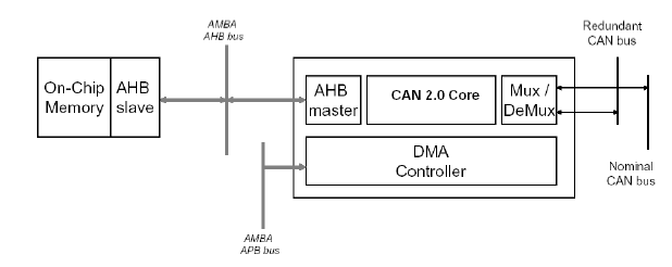 GRCAN block diagram