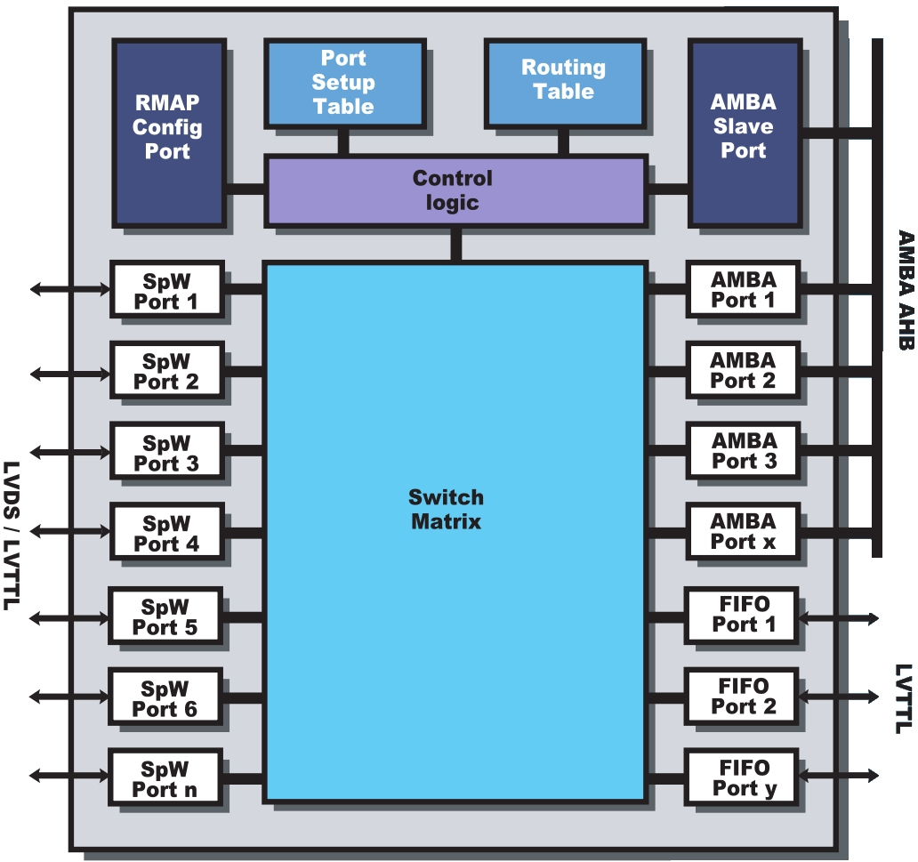 GRSPWROUTER block diagram
